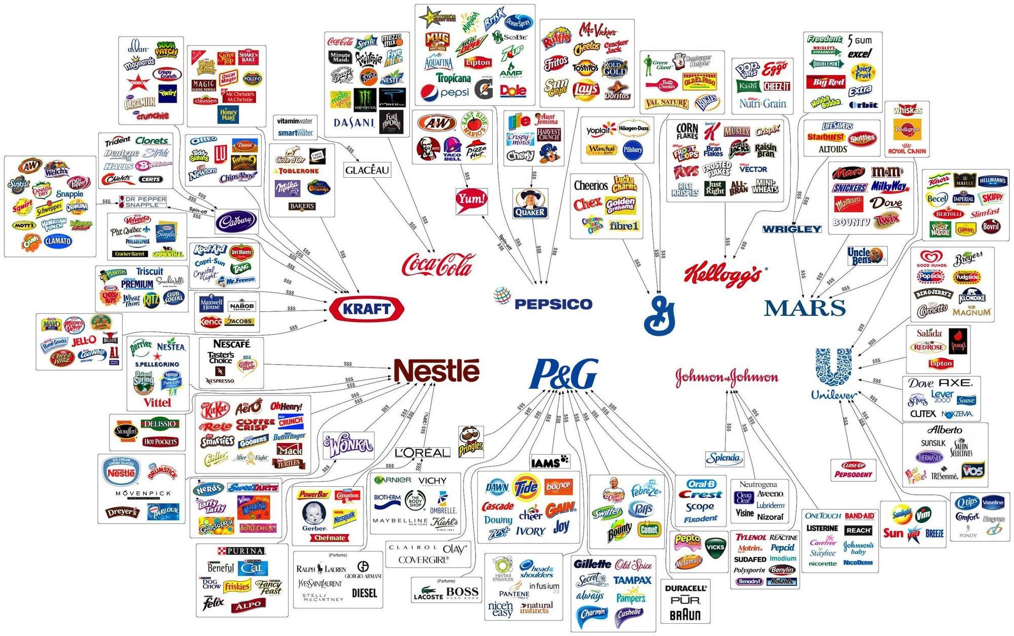 Αυτές είναι οι εταιρείες-κολοσσοί που ελέγχουν σχεδόν οτιδήποτε ... 6554710a2e3