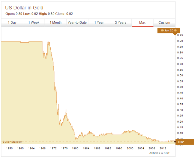 US-Dollar-in-Gold-Chart-651x526