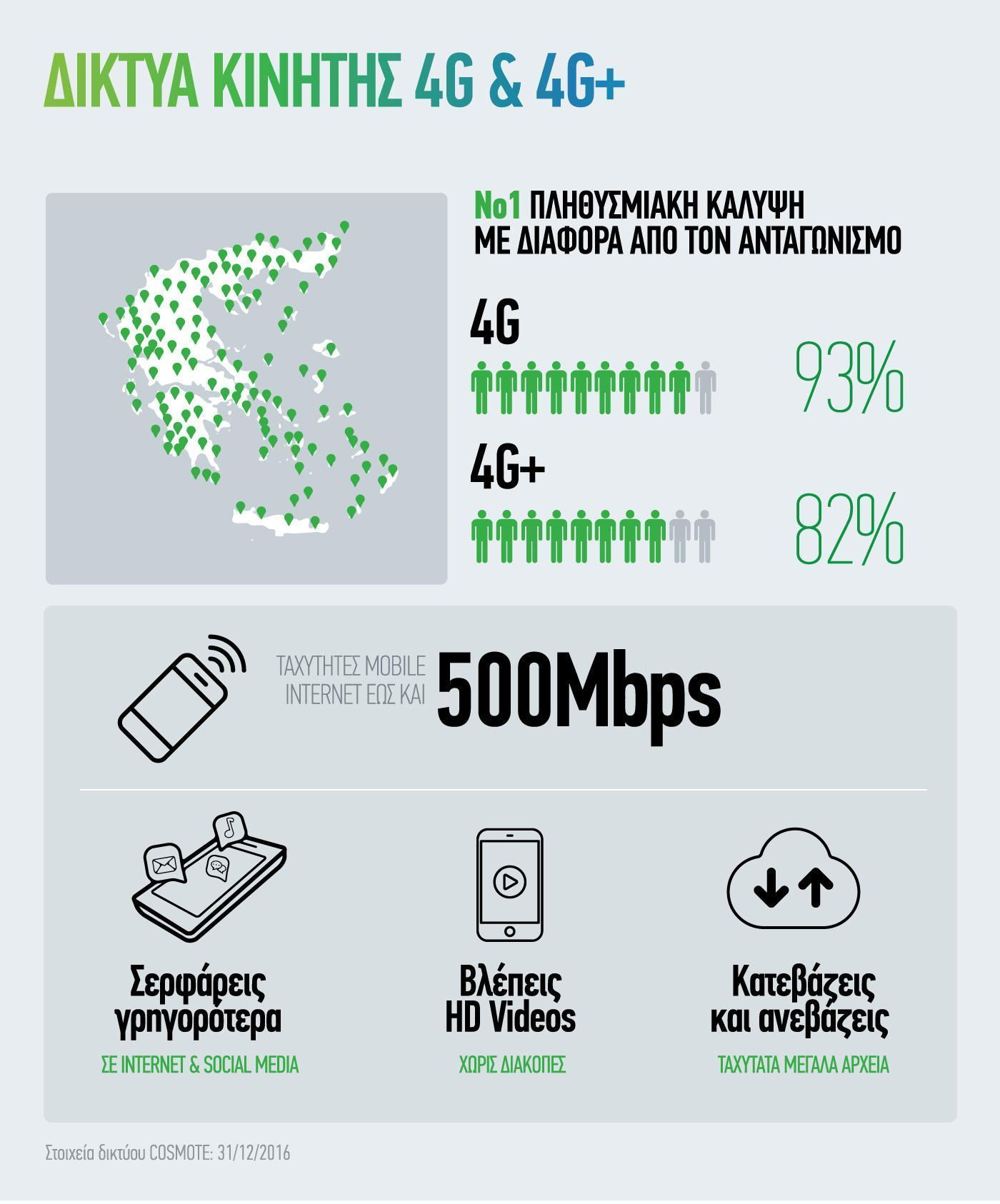 COSMOTE_4G_infographic_Jan2017
