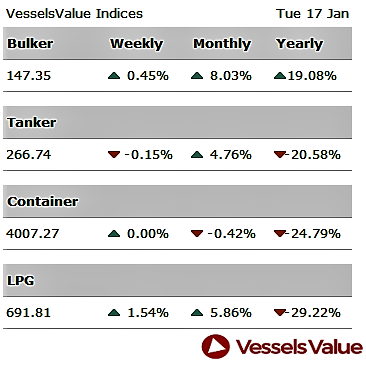 vesselsvalue