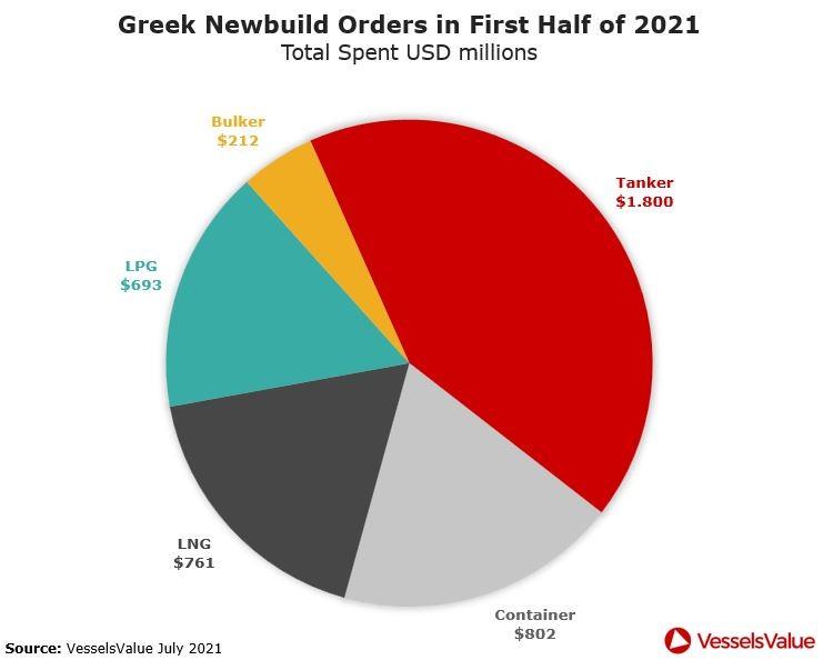 Έλληνες εφοπλιστές: Παραγγελίες νέων πλοίων ύψους 5,9 δισ. δολαρίων στο πρώτο εξάμηνο του 2021