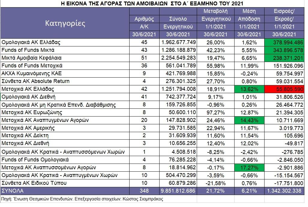 ΑΜΟΙΒΑΙΑ-6ΜΗΝΟ: Ρεκόρ 20ετίας στις εισροές κεφαλαίων, αλλά «ψίχουλα» στα Μετοχικά Ελλάδος - Οι πρωταθλητές των αποδόσεων