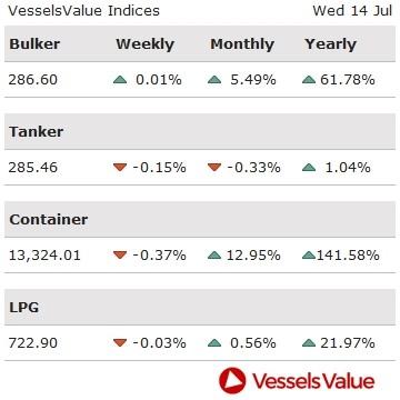 VesselsValue: Πώς διαμορφώθηκαν οι τιμές στις αγοραπωλησίες πλοίων. Οι κινήσεις της εβδομάδας